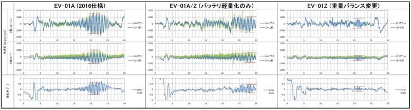 EVバイクプロジェクト~vol.41 4