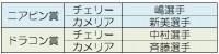 第15回 MGC杯 結果報告4