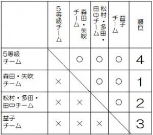 コマ大戦-2018~社内予選@テクニカルセンター