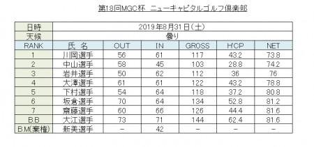 ゴルフ同好会 第18回 MGC杯 結果報告1