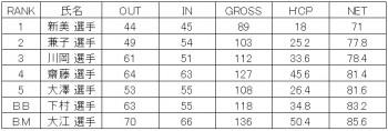 ゴルフ同好会 第19回 MGC杯 結果報告1