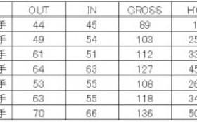 ゴルフ同好会 第19回 MGC杯 結果報告