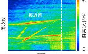 電動化による振動騒音の影響について(2)
